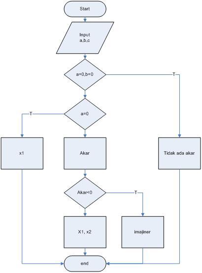 Flow Chart Persamaan Kuadrat