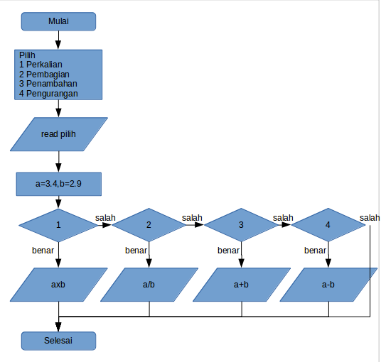 flow_chart_fortran